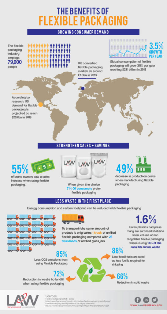10 Key Benefits of Flexible Packaging Infographic