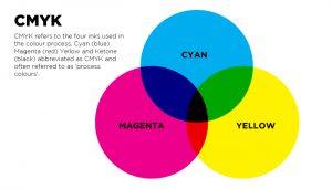 CMYK-to-Pantone-Colour-Chart