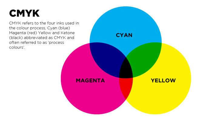 CMYK-to-Pantone-Colour-Chart