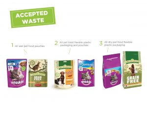 Pet Food Packaging - Blog - TerraCycle